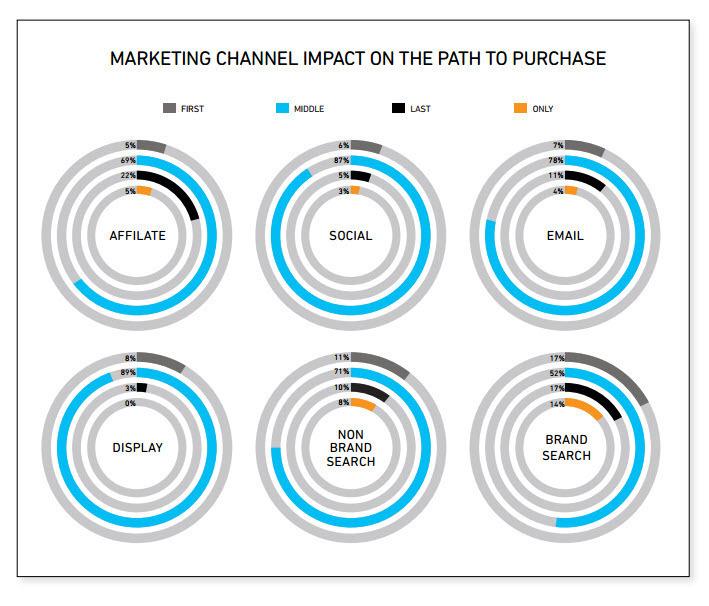 Τα social media και η επίδραση στις πωλήσεις τους σε σχέση με άλλα ψηφιακά μέσα